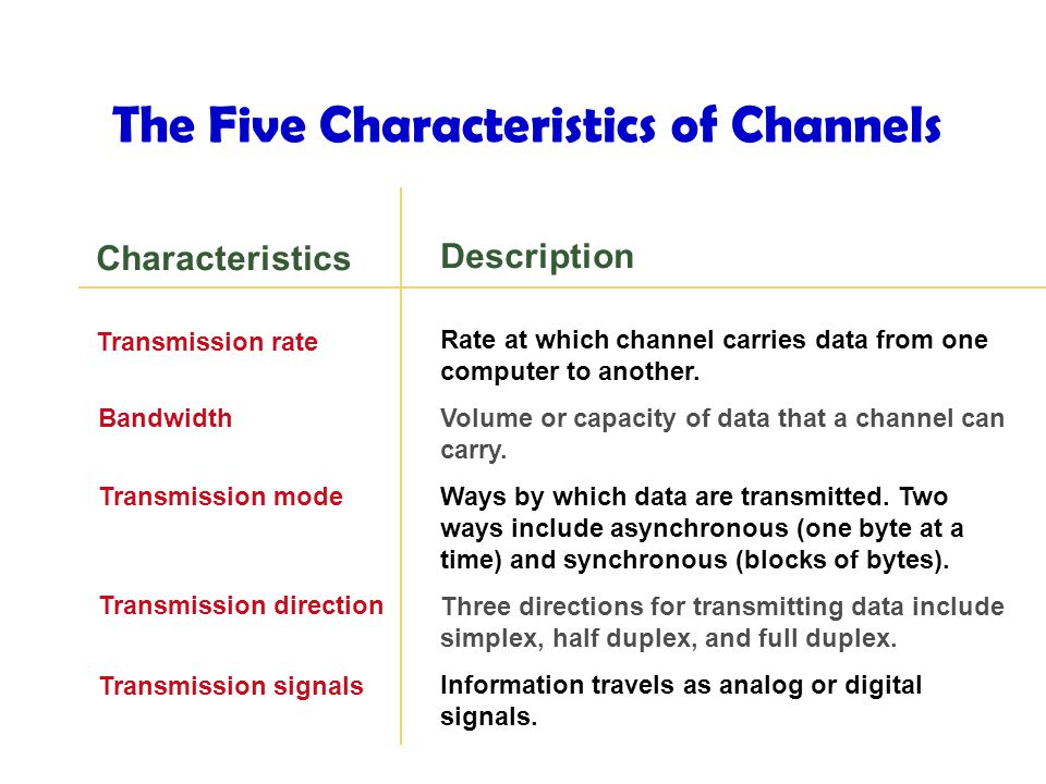 The Five Characteristics of Channels Characteristics Description Transmission rate Rate at which channel carries data from one computer to another.