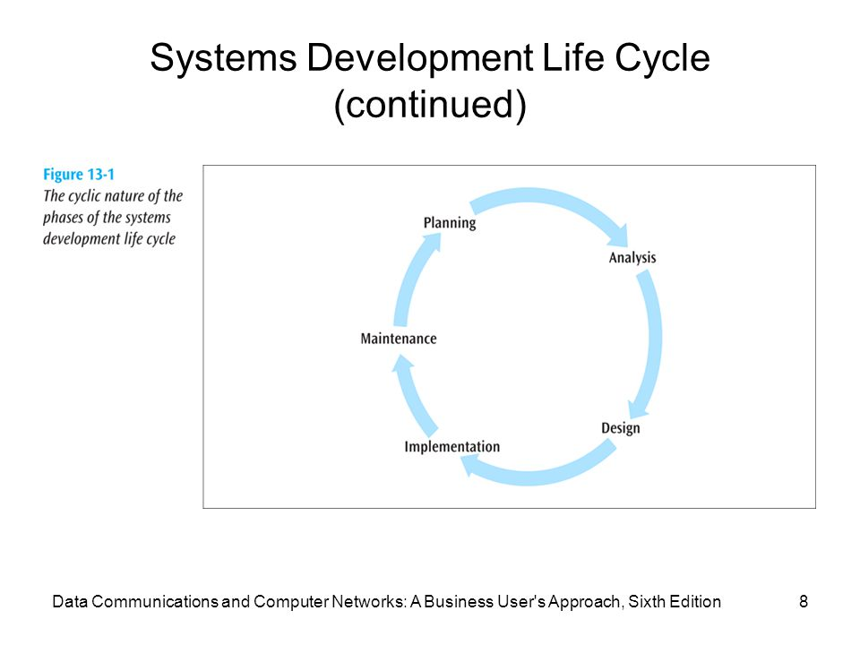 Data Communications and Computer Networks: A Business User s Approach, Sixth Edition8 Systems Development Life Cycle (continued)