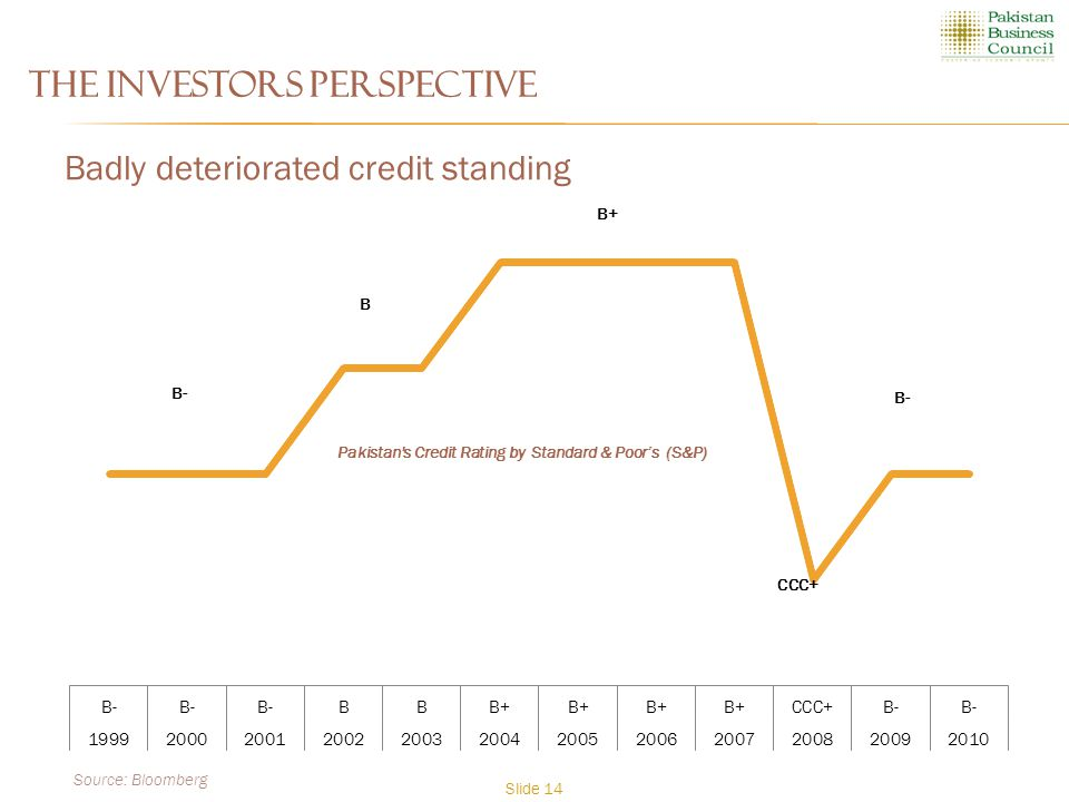 The Investors Perspective Badly deteriorated credit standing Pakistan s Credit Rating by Standard & Poor's (S&P) Source: Bloomberg Slide 14