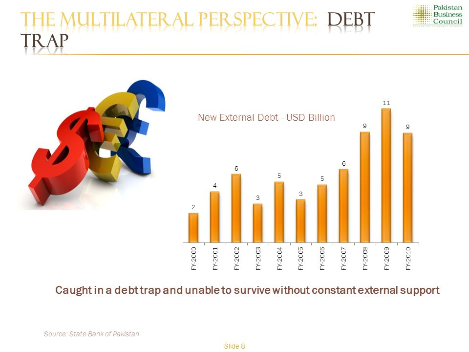 Caught in a debt trap and unable to survive without constant external support Source: State Bank of Pakistan Slide 8