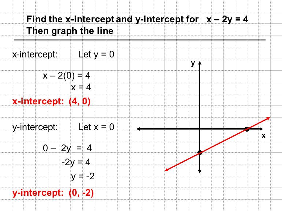X Intercept Definition Find the x-intercept and