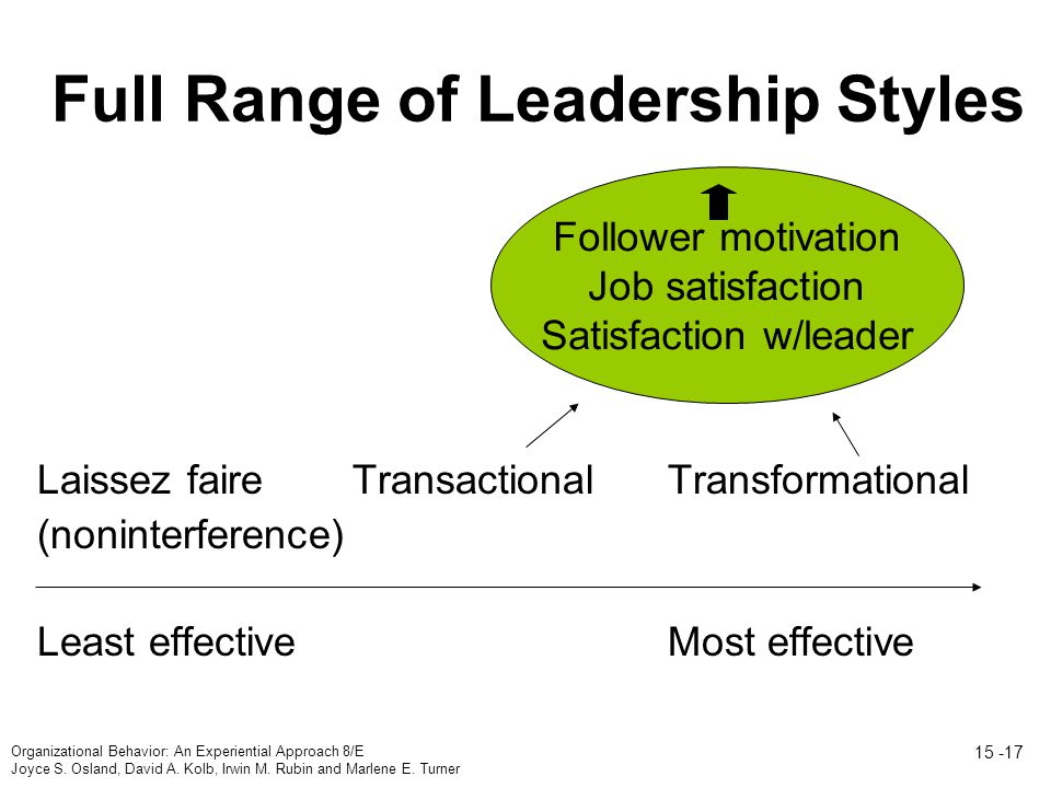 Full Range of Leadership Styles Laissez faire TransactionalTransformational (noninterference) Least effectiveMost effective Follower motivation Job satisfaction Satisfaction w/leader Organizational Behavior: An Experiential Approach 8/E Joyce S.