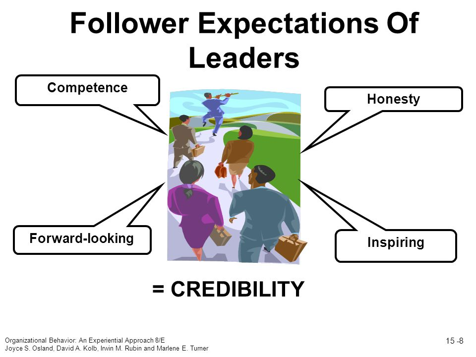 Follower Expectations Of Leaders Honesty Competence Forward-looking Inspiring = CREDIBILITY Organizational Behavior: An Experiential Approach 8/E Joyce S.