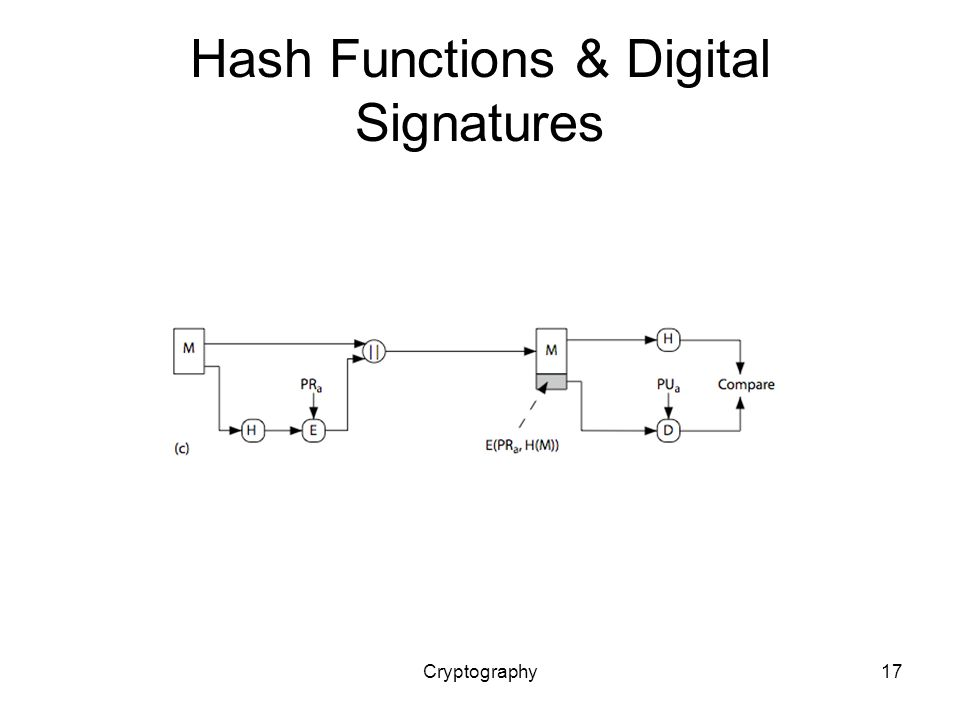 Cryptography17 Hash Functions & Digital Signatures
