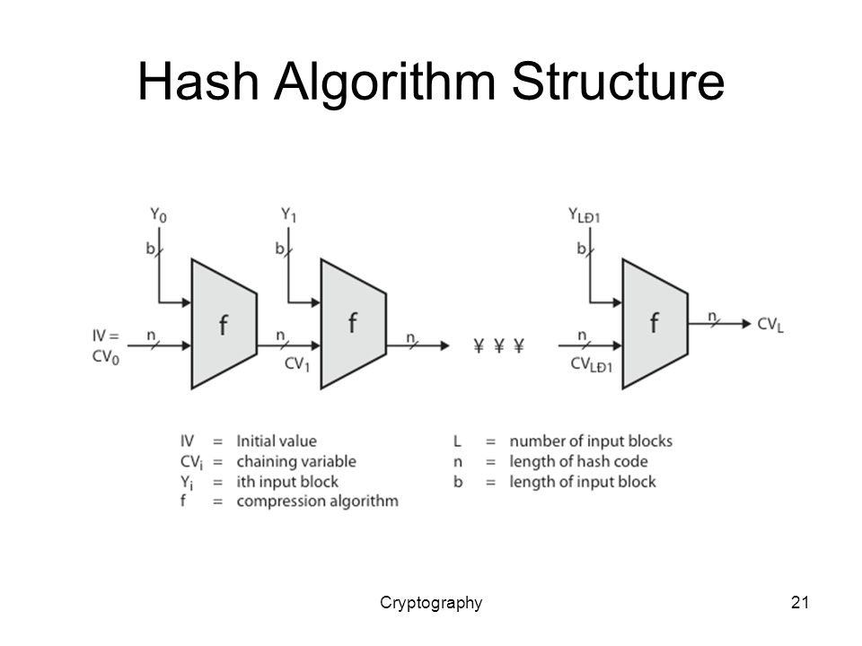 Cryptography21 Hash Algorithm Structure