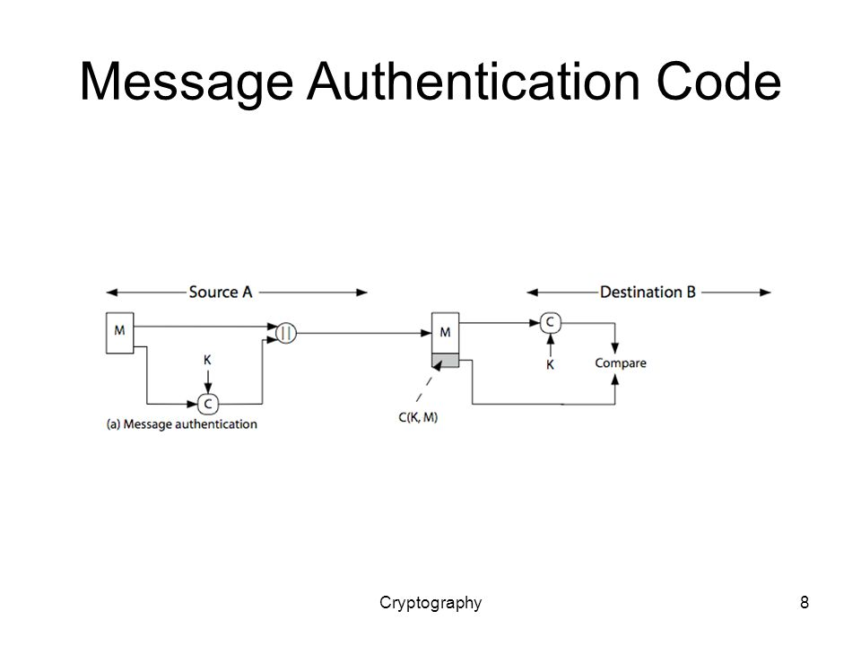 Cryptography8 Message Authentication Code