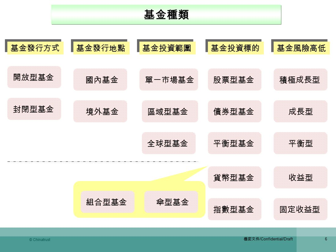 伞型基金 结构图