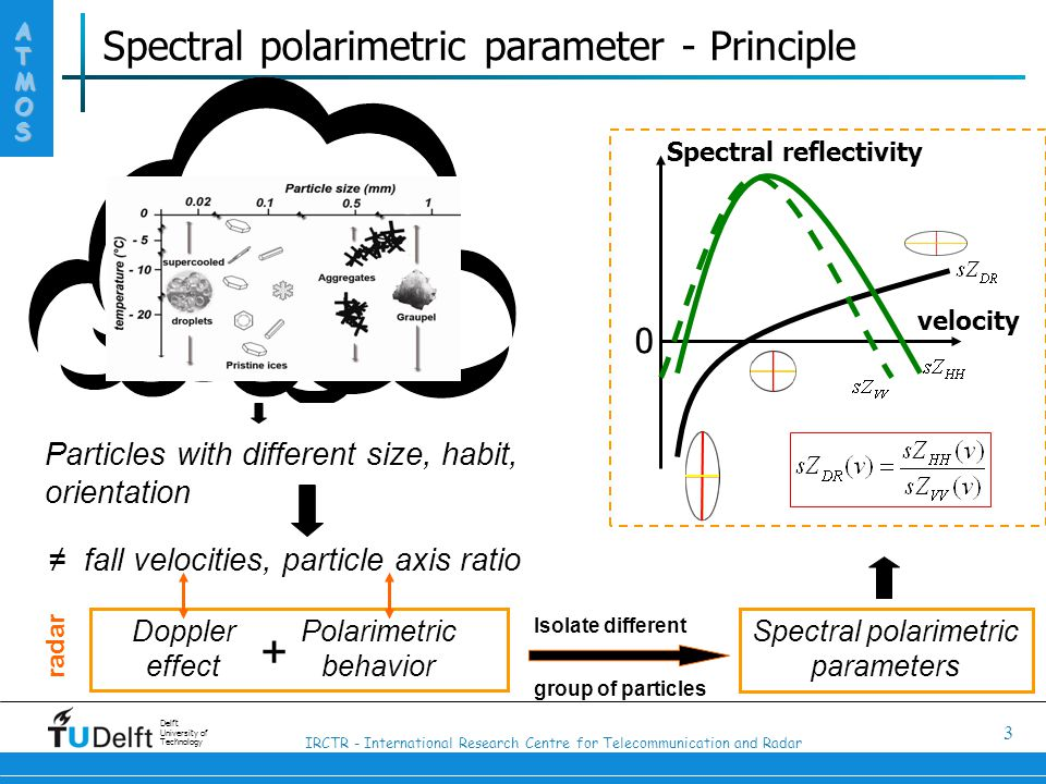 IRCTR - International Research Centre for Telecommunication and Radar ATMOS Delft University of Technology 3 Spectral polarimetric parameter - Principle Particles with different size, habit, orientation ≠ fall velocities, particle axis ratio 0 velocity Spectral reflectivity Doppler effect Polarimetric behavior radar + Spectral polarimetric parameters Isolate different group of particles