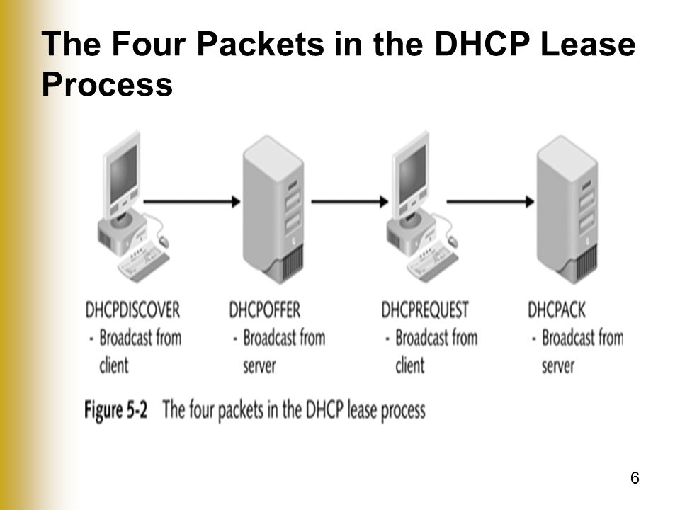 6 The Four Packets in the DHCP Lease Process