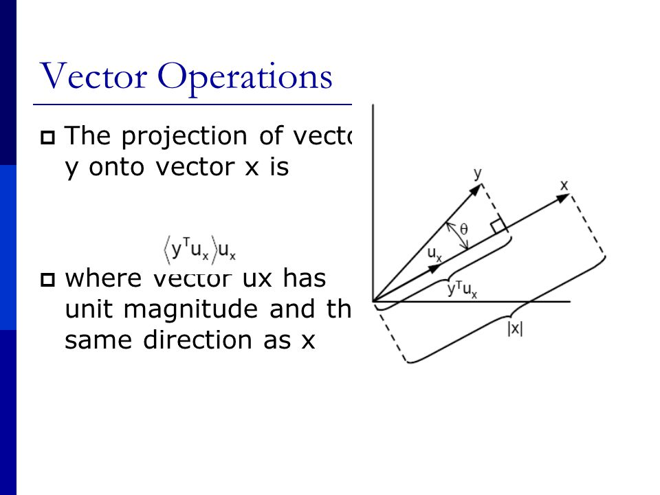 Vector Operations  The projection of vector y onto vector x is  where vector ux has unit magnitude and the same direction as x