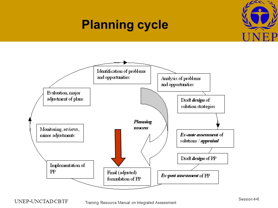 Training Resource Manual on Integrated Assessment Session UNEP-UNCTAD CBTF Planning cycle