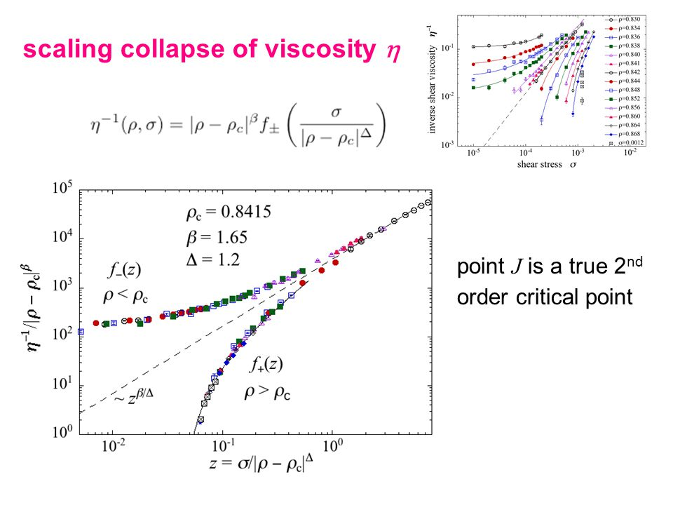 scaling collapse of viscosity  point J is a true 2 nd order critical point