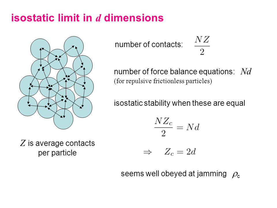 isostatic limit in d dimensions number of contacts: number of force balance equations: Nd (for repulsive frictionless particles) Z is average contacts per particle isostatic stability when these are equal seems well obeyed at jamming  c