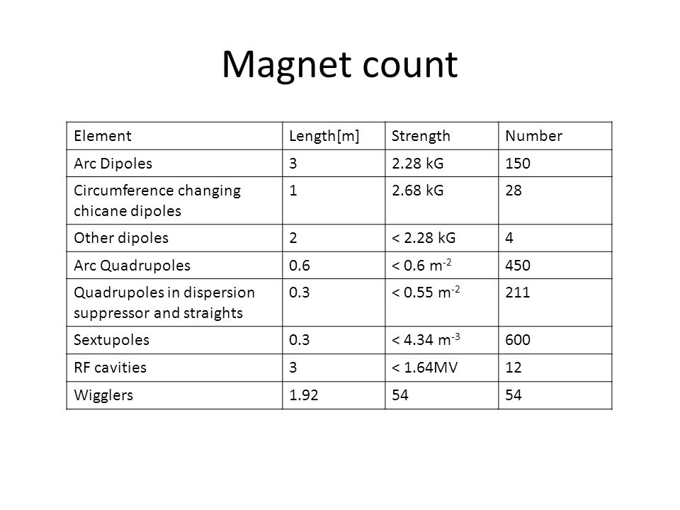 Magnet count ElementLength[m]StrengthNumber Arc Dipoles32.28 kG150 Circumference changing chicane dipoles kG28 Other dipoles2< 2.28 kG4 Arc Quadrupoles0.6< 0.6 m Quadrupoles in dispersion suppressor and straights 0.3< 0.55 m Sextupoles0.3< 4.34 m RF cavities3< 1.64MV12 Wigglers1.9254