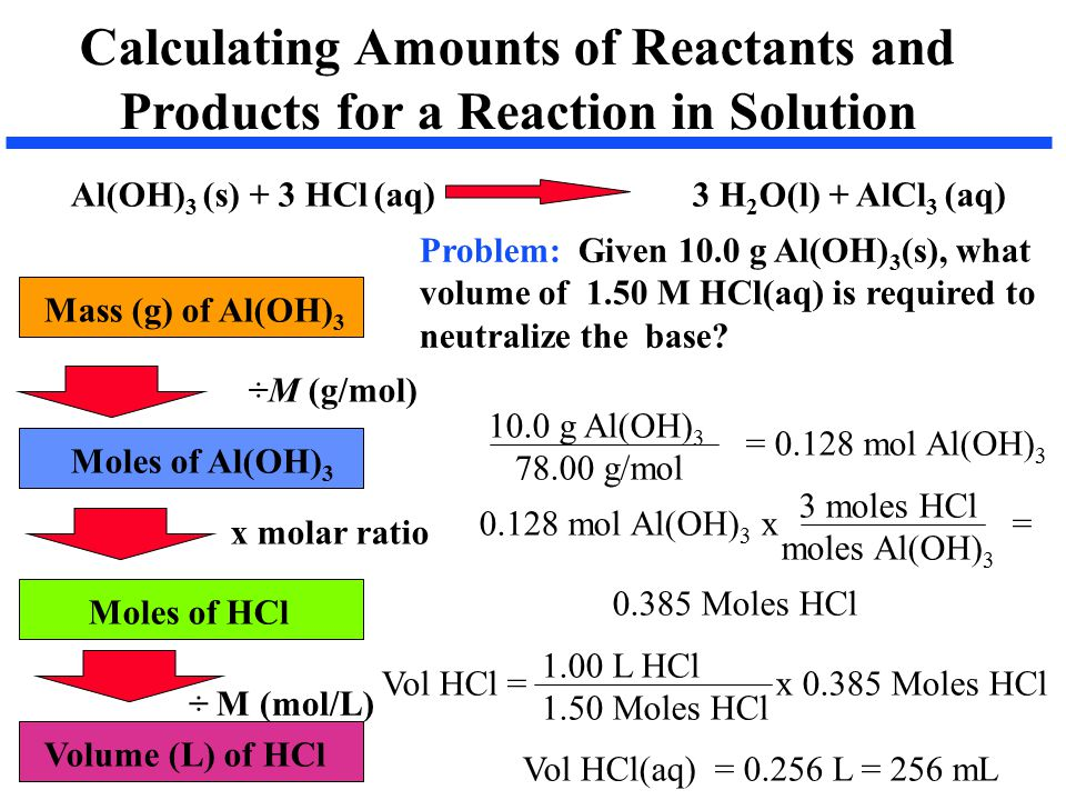 Calculating Amounts of Reactants and Products for a Reaction in Solution Al(OH) 3 (s) + 3 HCl (aq) 3 H 2 O(l) + AlCl 3 (aq) Mass (g) of Al(OH) 3 Moles of Al(OH) 3 Moles of HCl Volume (L) of HCl ÷M (g/mol) x molar ratio ÷ M (mol/L) Problem: Given 10.0 g Al(OH) 3 (s), what volume of 1.50 M HCl(aq) is required to neutralize the base.