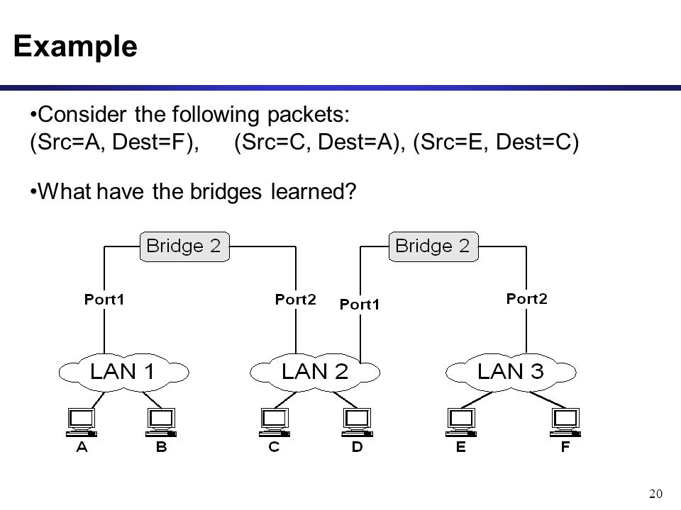 20 Example Consider the following packets: (Src=A, Dest=F), (Src=C, Dest=A), (Src=E, Dest=C) What have the bridges learned