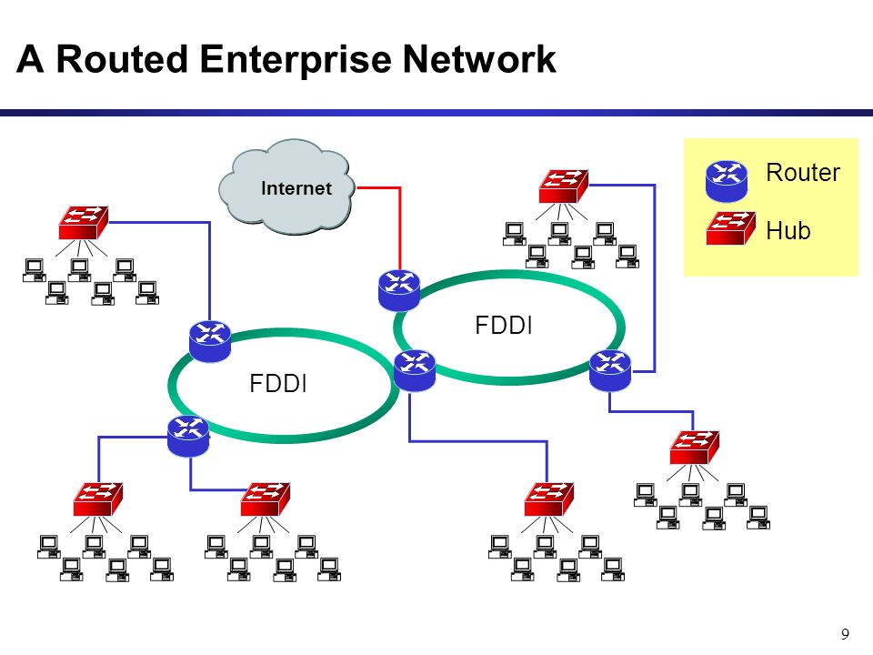 9 Internet A Routed Enterprise Network Router Hub FDDI