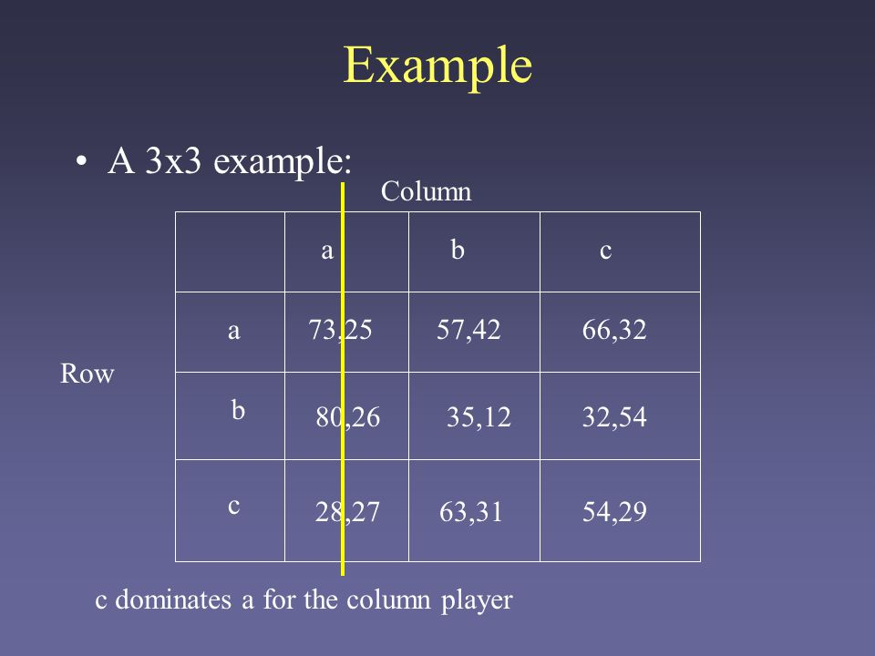 Game Theory Ii Definition Of Nash Equilibrium A Game Has N Players