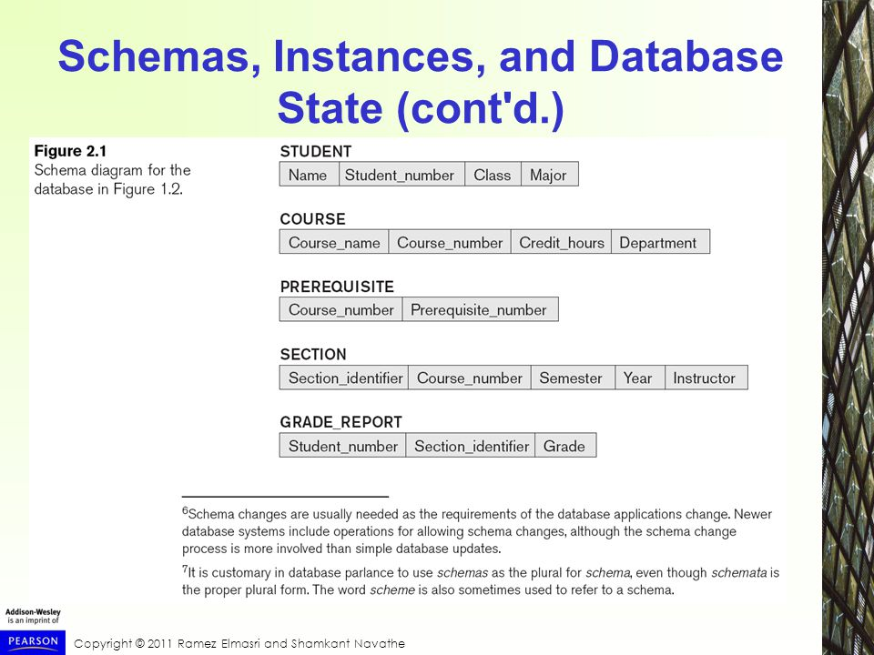 Copyright © 2011 Ramez Elmasri and Shamkant Navathe Schemas, Instances, and Database State (cont d.)
