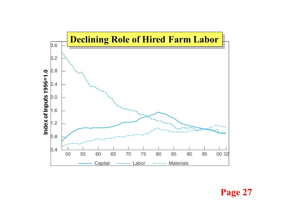 Page 27 Index of Inputs 1996=1.0 Declining Role of Hired Farm Labor
