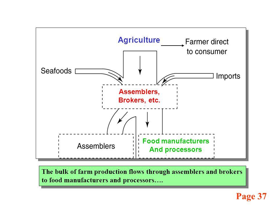 The bulk of farm production flows through assemblers and brokers to food manufacturers and processors….