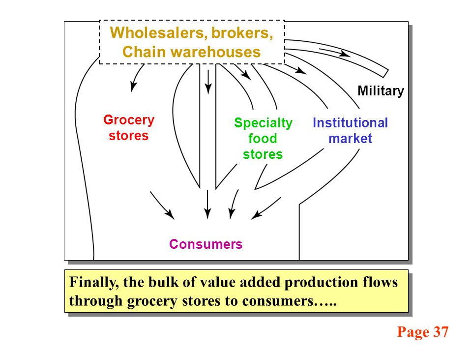 Finally, the bulk of value added production flows through grocery stores to consumers…..
