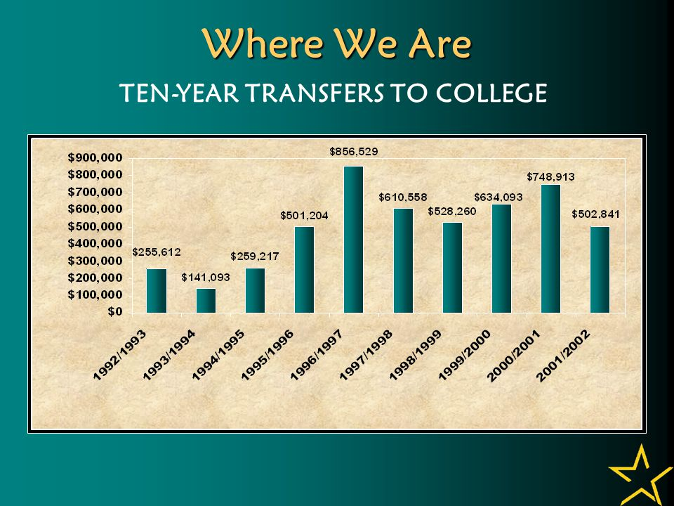 Where We Are TEN-YEAR TRANSFERS TO COLLEGE