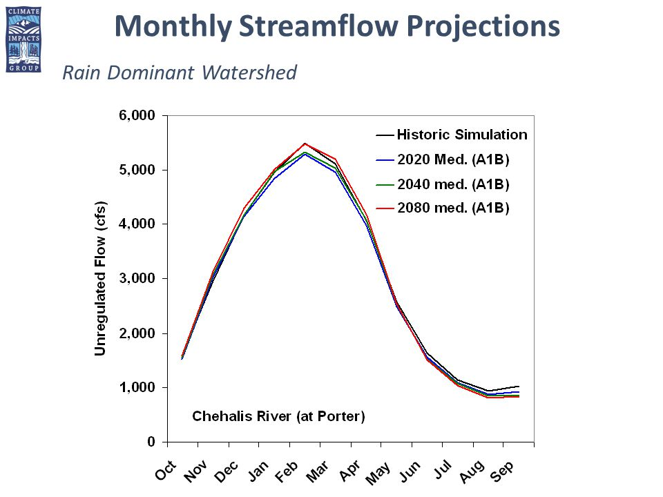 Rain Dominant Watershed Monthly Streamflow Projections