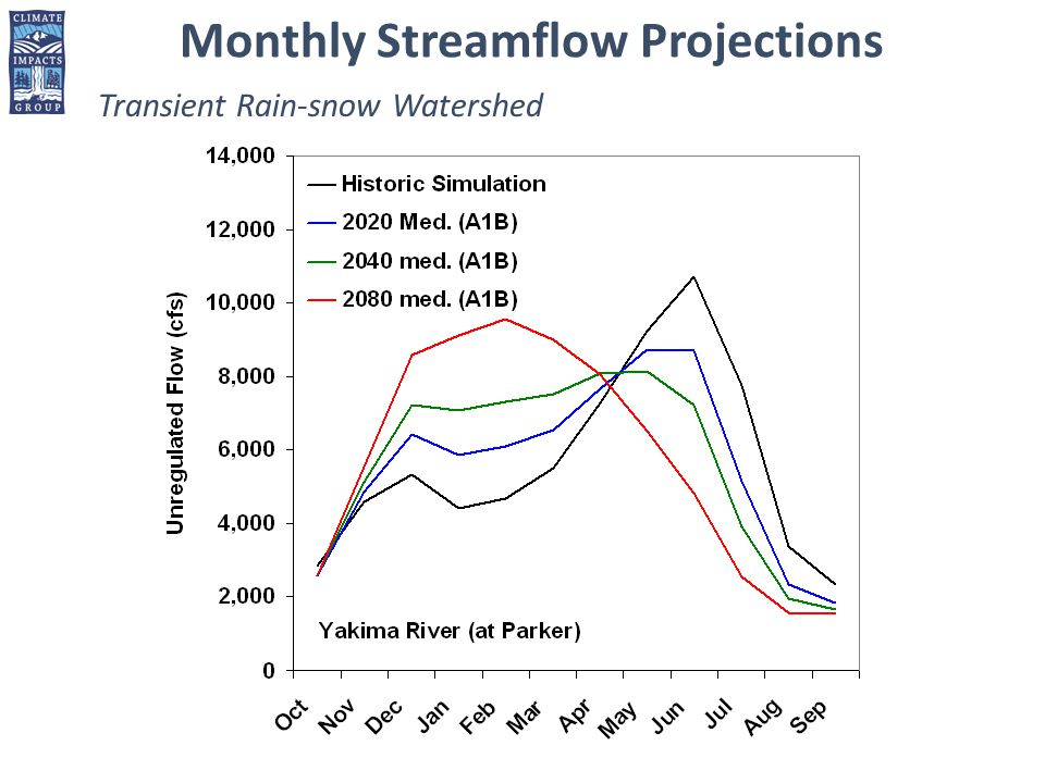 Transient Rain-snow Watershed Monthly Streamflow Projections