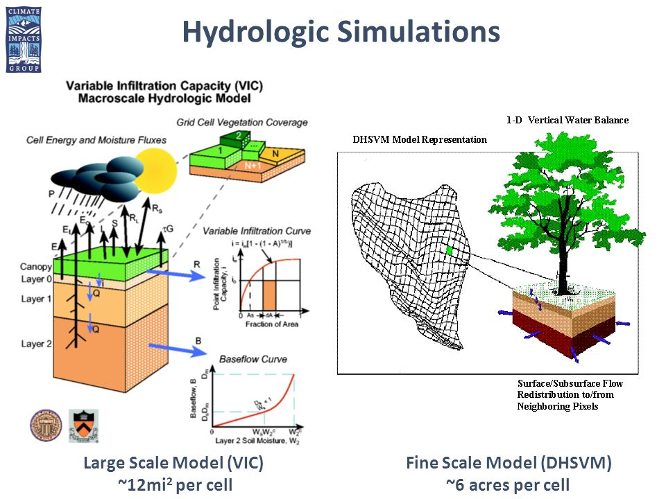 Large Scale Model (VIC) ~12mi 2 per cell Hydrologic Simulations Fine Scale Model (DHSVM) ~6 acres per cell