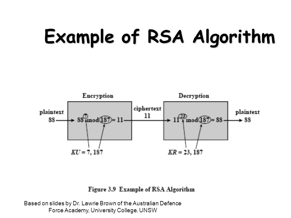 Example of RSA Algorithm Based on slides by Dr.