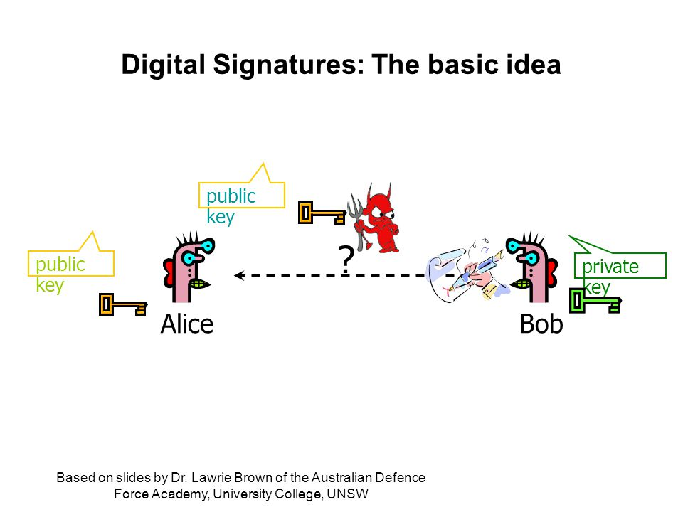 Digital Signatures: The basic idea . private key public key AliceBob Based on slides by Dr.