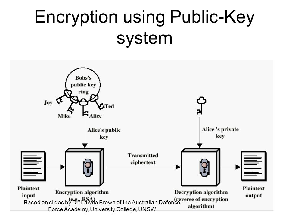 Encryption using Public-Key system Based on slides by Dr.