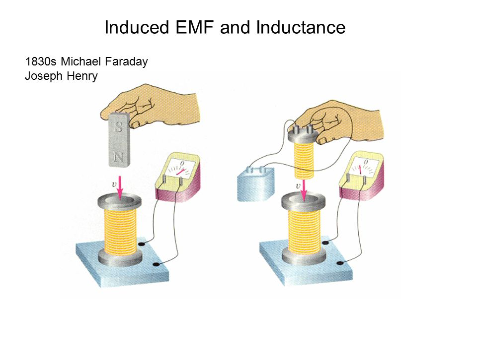 Induced EMF and Inductance 1830s Michael Faraday Joseph Henry