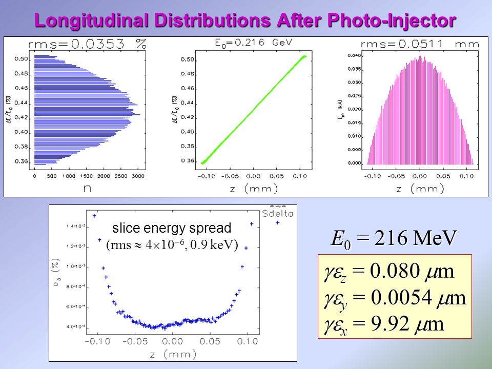 Longitudinal Distributions After Photo-Injector slice energy spread (rms  4  10  6, 0.9 keV)  z =  m  y =  m  x = 9.92  m E 0 = 216 MeV