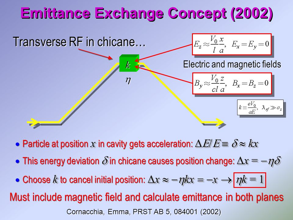 Emittance Exchange Concept (2002) Electric and magnetic fields  k Transverse RF in chicane… x   kx  Particle at position x in cavity gets acceleration:   kx Must include magnetic field and calculate emittance in both planes  x =   This energy deviation  in chicane causes position change:  x =  k  x   kx  x   k = 1  Choose k to cancel initial position:  x   kx  x   k = 1 Cornacchia, Emma, PRST AB 5, (2002)