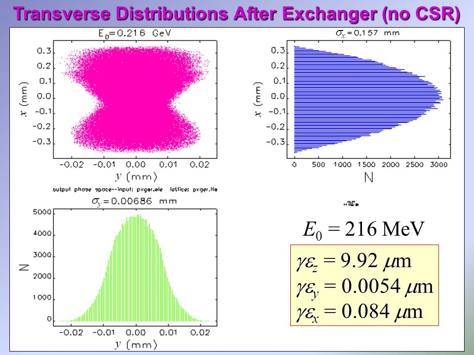 Transverse Distributions After Exchanger (no CSR) x x yyyy y y xxxx  z = 9.92  m  y =  m  x =  m E 0 = 216 MeV