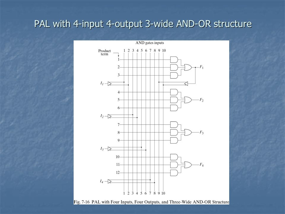 PAL with 4-input 4-output 3-wide AND-OR structure