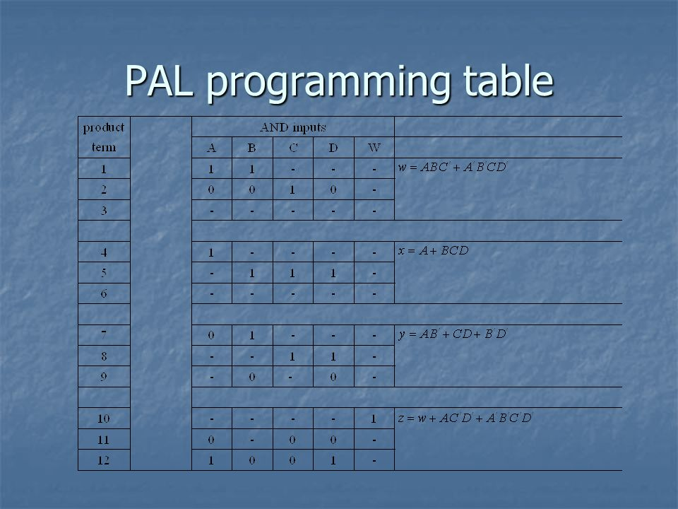 PAL programming table