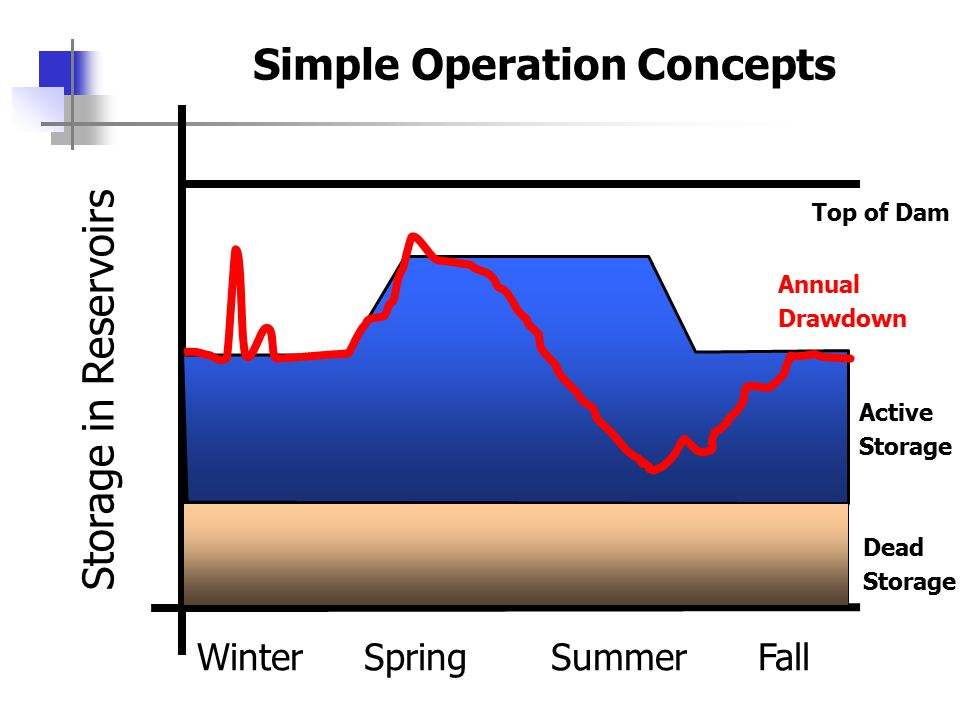Winter Spring Summer Fall Storage in Reservoirs Simple Operation Concepts Top of Dam Dead Storage Active Storage Annual Drawdown