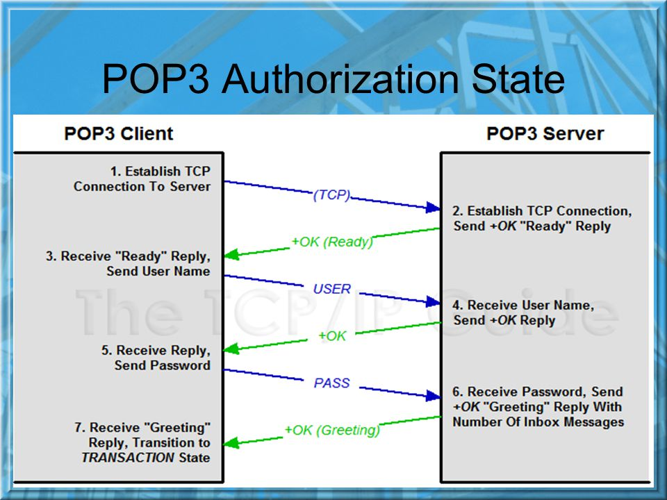 POP3 Authorization State