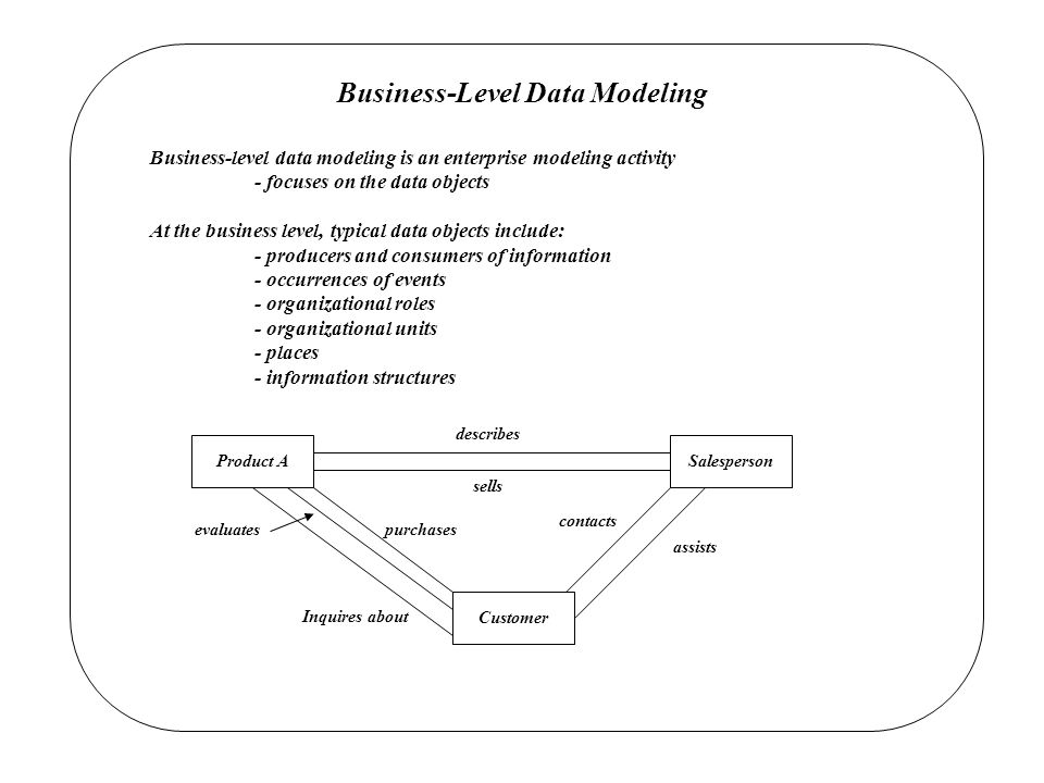 Business-Level Data Modeling Business-level data modeling is an enterprise modeling activity - focuses on the data objects At the business level, typical data objects include: - producers and consumers of information - occurrences of events - organizational roles - organizational units - places - information structures Product ASalesperson Customer describes sells purchases contacts assists evaluates Inquires about