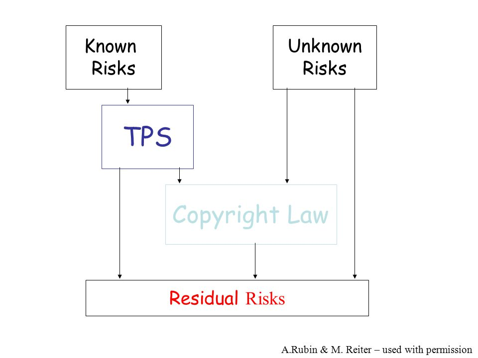 Known Risks Unknown Risks TPS Copyright Law Residual Risks A.Rubin & M.