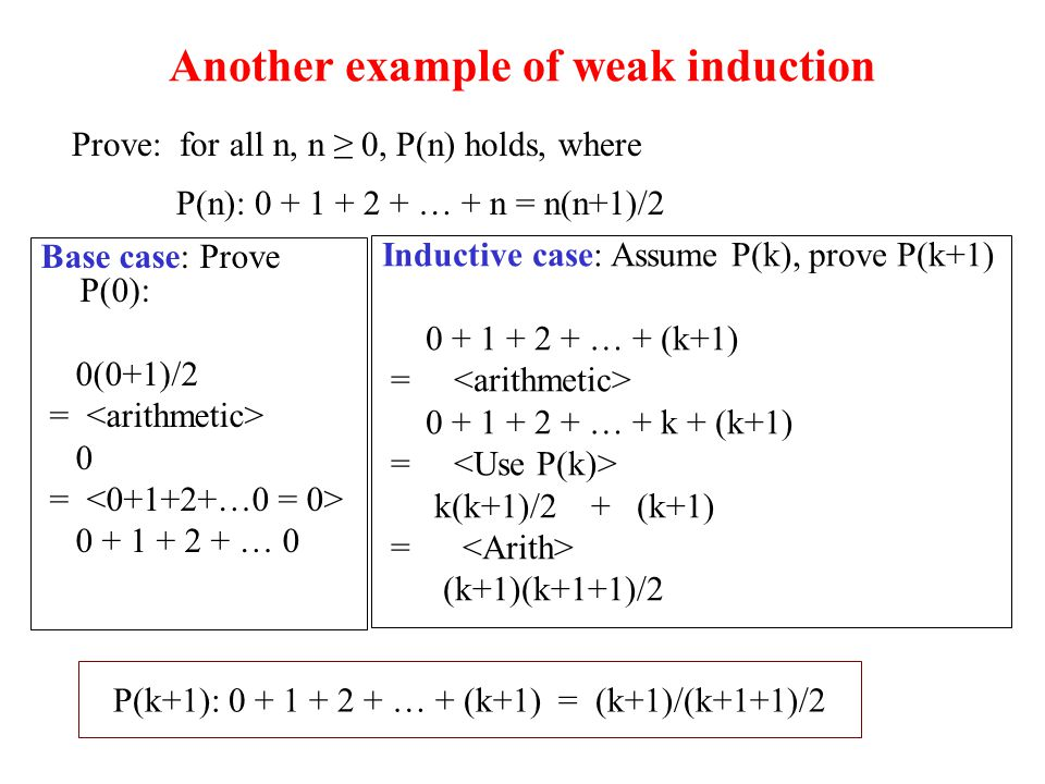 Another example of weak induction Prove: for all n, n ≥ 0, P(n) holds, where P(n): … + n = n(n+1)/2 Base case: Prove P(0): 0(0+1)/2 = 0 = … 0 Inductive case: Assume P(k), prove P(k+1) … + (k+1) = … + k + (k+1) = k(k+1)/2 + (k+1) = (k+1)(k+1+1)/2 P(k+1): … + (k+1) = (k+1)/(k+1+1)/2