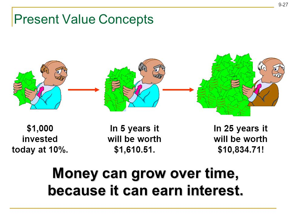 9-27 Present Value Concepts Money can grow over time, because it can earn interest.