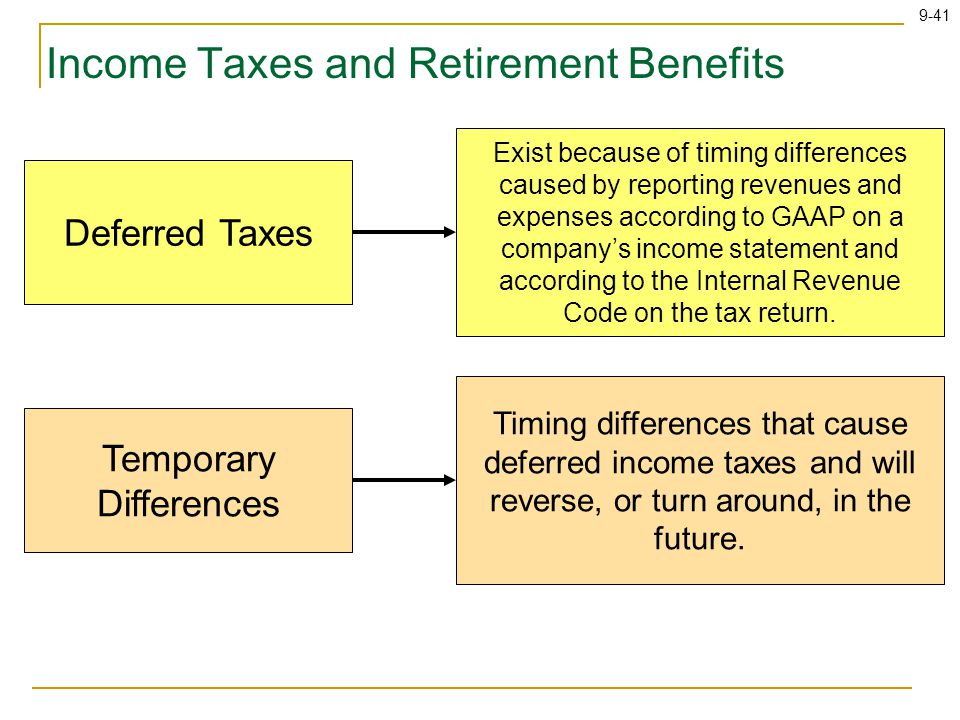 9-41 Income Taxes and Retirement Benefits Deferred Taxes Exist because of timing differences caused by reporting revenues and expenses according to GAAP on a company's income statement and according to the Internal Revenue Code on the tax return.
