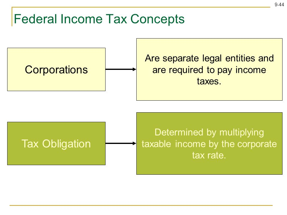 9-44 Federal Income Tax Concepts Corporations Are separate legal entities and are required to pay income taxes.