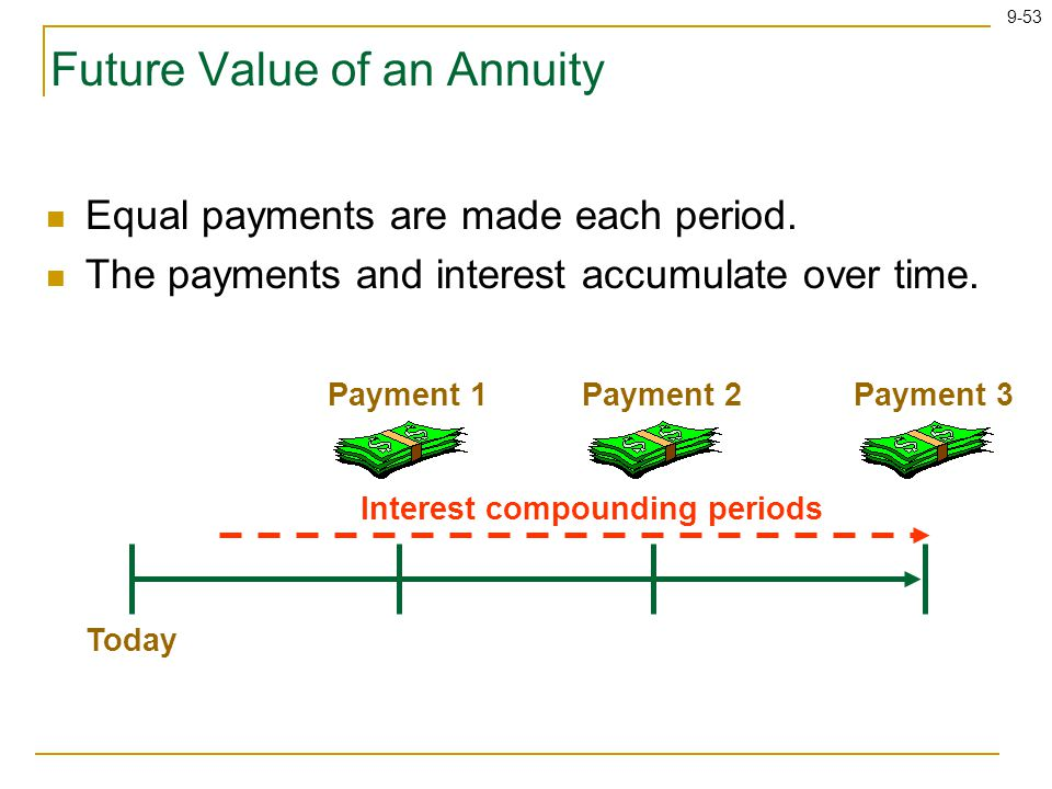 9-53 Future Value of an Annuity Equal payments are made each period.