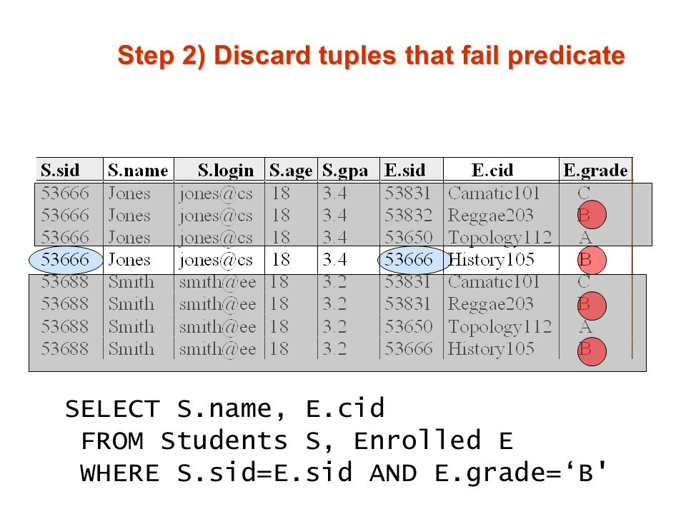 Step 2) Discard tuples that fail predicate SELECT S.name, E.cid FROM Students S, Enrolled E WHERE S.sid=E.sid AND E.grade='B