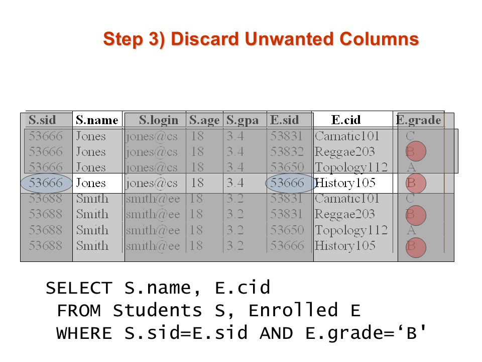 Step 3) Discard Unwanted Columns SELECT S.name, E.cid FROM Students S, Enrolled E WHERE S.sid=E.sid AND E.grade='B